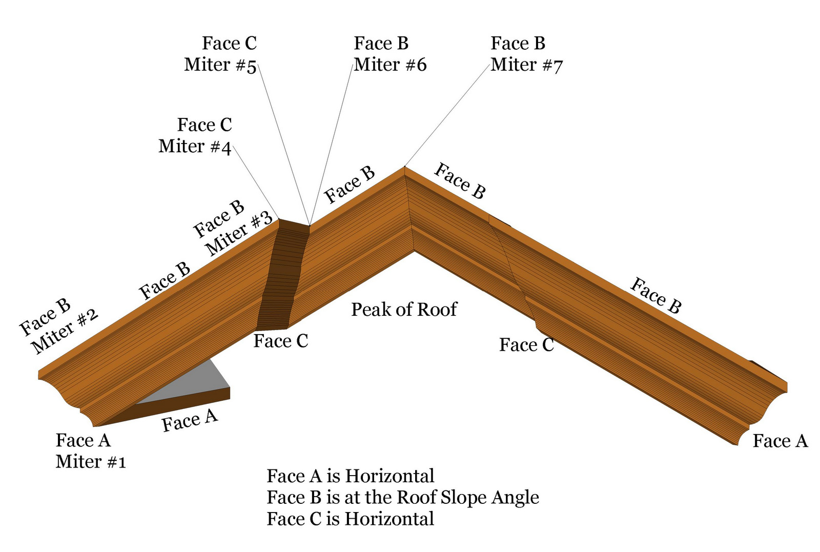 What Is A Miter Cut