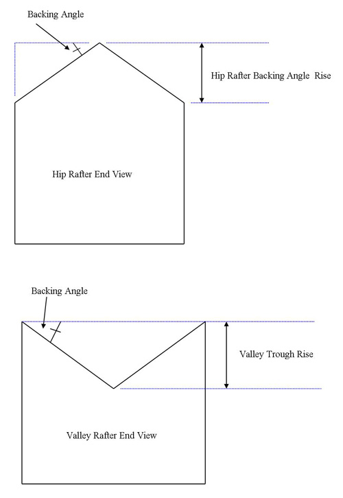 Hip and Valley Backing Angles