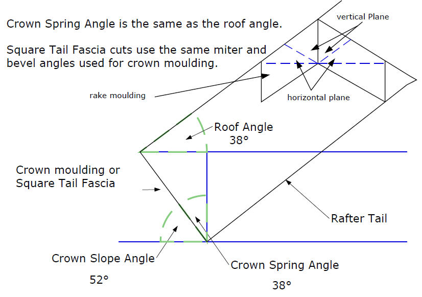 Crown Molding Dimensions