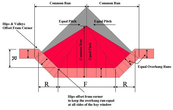 Eastbuild baywindow rafter calculator for Online roof design tool