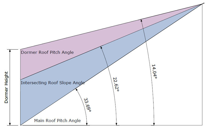 Intersecting Roof Slope Angles