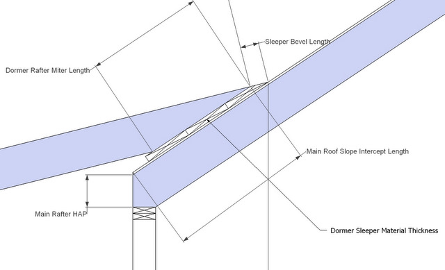 Dormer Shed Roof Rafter Framing Calculator