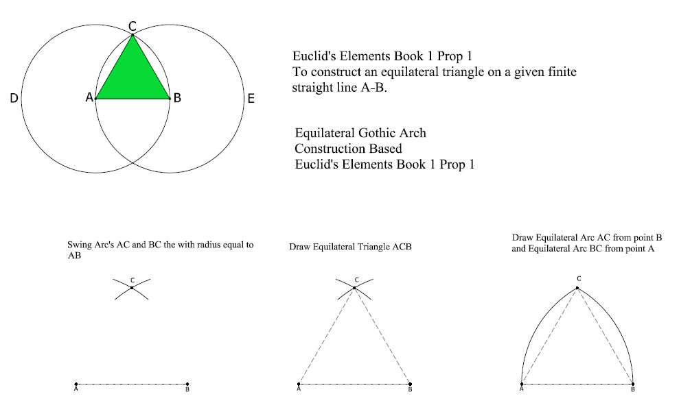 Equilateral Gothic Arch Construction Based Euclids Elements Book 1 Prop