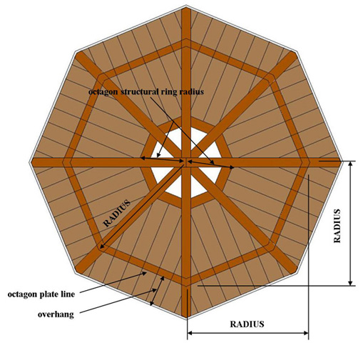 Octagon Tower Structural Ring Rafter Calculator